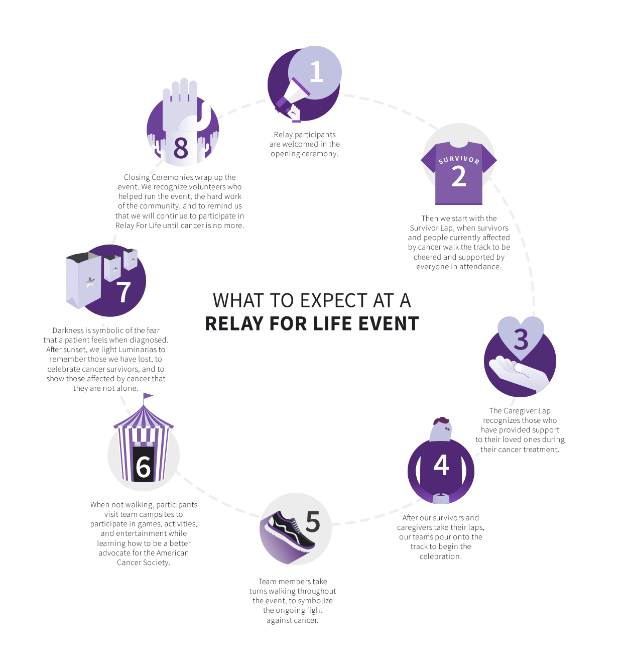 Relay For Life Infograph
